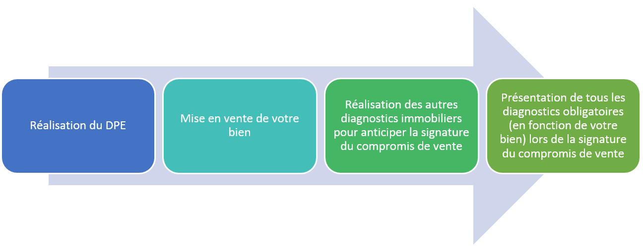 vente immobili232re les diagnostics 224 r233aliser 224 quel prix